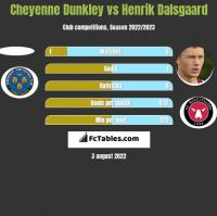 Cheyenne Dunkley vs Henrik Dalsgaard h2h player stats