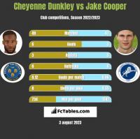 Cheyenne Dunkley vs Jake Cooper h2h player stats