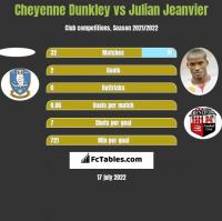 Cheyenne Dunkley vs Julian Jeanvier h2h player stats