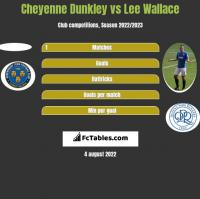 Cheyenne Dunkley vs Lee Wallace h2h player stats