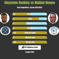 Cheyenne Dunkley vs Mahlon Romeo h2h player stats