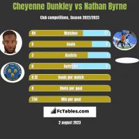 Cheyenne Dunkley vs Nathan Byrne h2h player stats