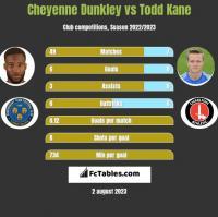 Cheyenne Dunkley vs Todd Kane h2h player stats