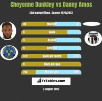 Cheyenne Dunkley vs Danny Amos h2h player stats