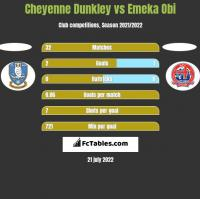 Cheyenne Dunkley vs Emeka Obi h2h player stats