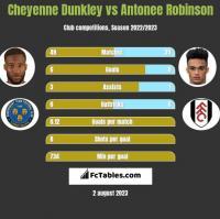 Cheyenne Dunkley vs Antonee Robinson h2h player stats