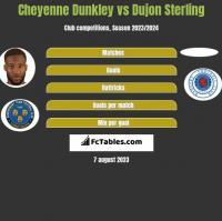 Cheyenne Dunkley vs Dujon Sterling h2h player stats