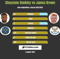 Cheyenne Dunkley vs James Brown h2h player stats