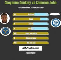Cheyenne Dunkley vs Cameron John h2h player stats
