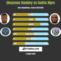 Cheyenne Dunkley vs Cedric Kipre h2h player stats
