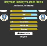 Cheyenne Dunkley vs Jaden Brown h2h player stats