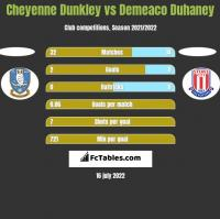 Cheyenne Dunkley vs Demeaco Duhaney h2h player stats