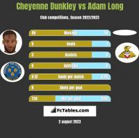 Cheyenne Dunkley vs Adam Long h2h player stats