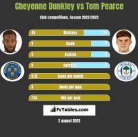 Cheyenne Dunkley vs Tom Pearce h2h player stats