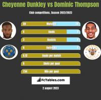 Cheyenne Dunkley vs Dominic Thompson h2h player stats