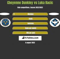 Cheyenne Dunkley vs Luka Racic h2h player stats