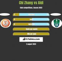 Chi Zhang vs Aidi h2h player stats