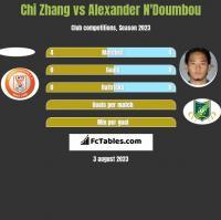 Chi Zhang vs Alexander N'Doumbou h2h player stats