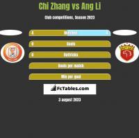 Chi Zhang vs Ang Li h2h player stats