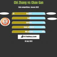 Chi Zhang vs Chao Gan h2h player stats