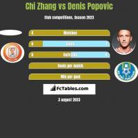 Chi Zhang vs Denis Popovic h2h player stats