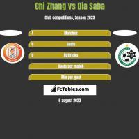Chi Zhang vs Dia Saba h2h player stats