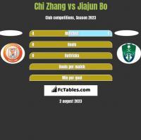 Chi Zhang vs Jiajun Bo h2h player stats