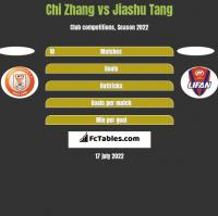 Chi Zhang vs Jiashu Tang h2h player stats