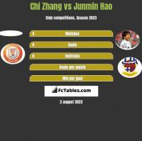 Chi Zhang vs Junmin Hao h2h player stats