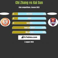 Chi Zhang vs Kai Sun h2h player stats