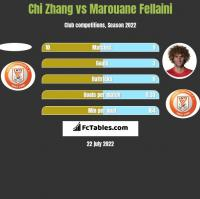Chi Zhang vs Marouane Fellaini h2h player stats