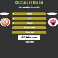 Chi Zhang vs Min Cui h2h player stats