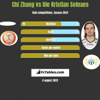 Chi Zhang vs Ole Kristian Selnaes h2h player stats