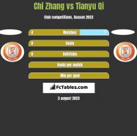 Chi Zhang vs Tianyu Qi h2h player stats