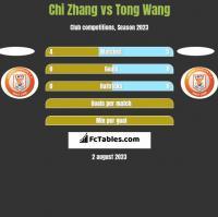 Chi Zhang vs Tong Wang h2h player stats