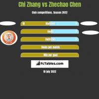 Chi Zhang vs Zhechao Chen h2h player stats