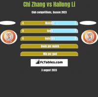 Chi Zhang vs Hailong Li h2h player stats