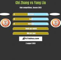 Chi Zhang vs Yang Liu h2h player stats
