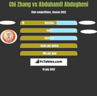 Chi Zhang vs Abduhamit Abdugheni h2h player stats