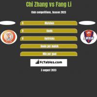 Chi Zhang vs Fang Li h2h player stats