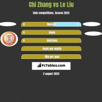 Chi Zhang vs Le Liu h2h player stats