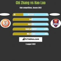 Chi Zhang vs Hao Luo h2h player stats