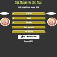 Chi Zhang vs Xin Tian h2h player stats
