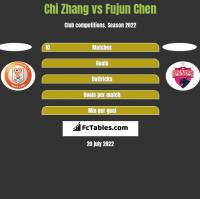 Chi Zhang vs Fujun Chen h2h player stats
