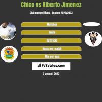 Chico vs Alberto Jimenez h2h player stats