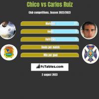 Chico vs Carlos Ruiz h2h player stats