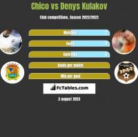 Chico vs Denys Kulakov h2h player stats