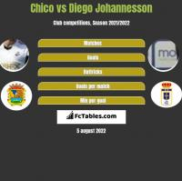Chico vs Diego Johannesson h2h player stats