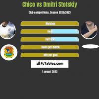 Chico vs Dmitri Stotskiy h2h player stats