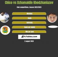 Chico vs Dzhamaldin Khodzhaniazov h2h player stats